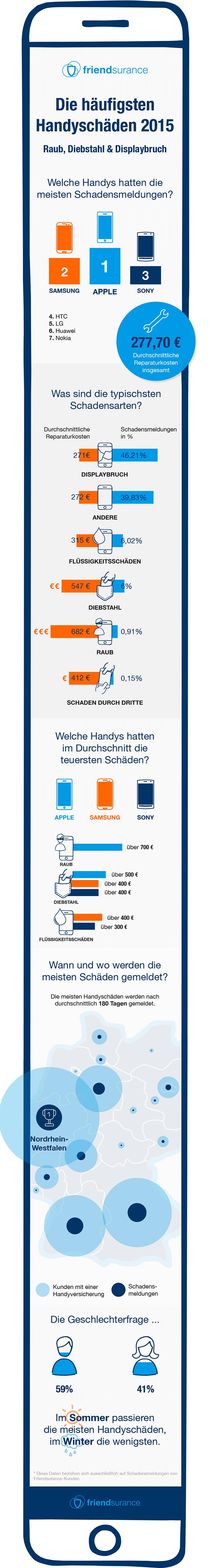 Die häufigsten Handyschäden 2015