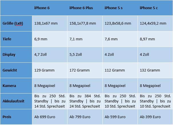 iphone-vergleich-tabelle
